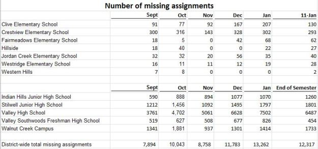 1 missing assignments