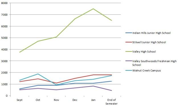 Sept 2013 thru Jan 2013 total number of missing assignments